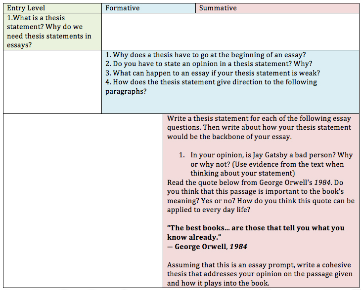 summative statement essay Free essay: teachers help students use assessment as a window into their own growth and identify as learners so, they develop the power and agency necessary.